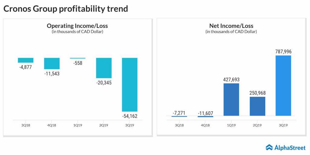 Cronos Group profitability trend