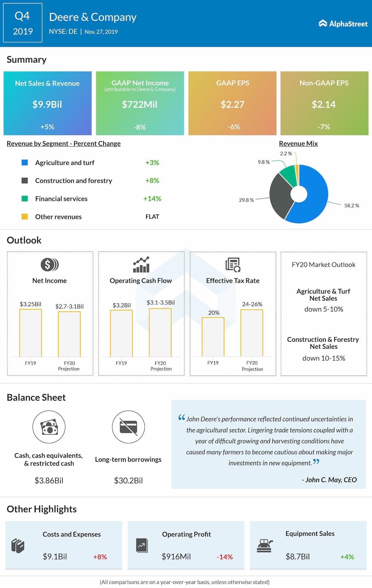 Deere (DE) Q4 2019 Earnings Snapshot