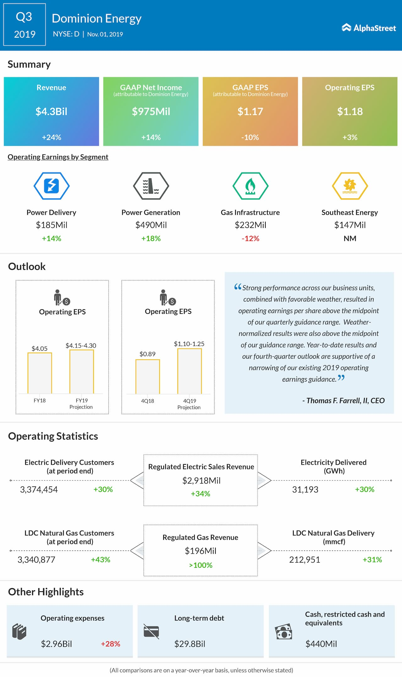 Dominion Energy (NYSE: D) Q3 2019 Earnings Snapshot