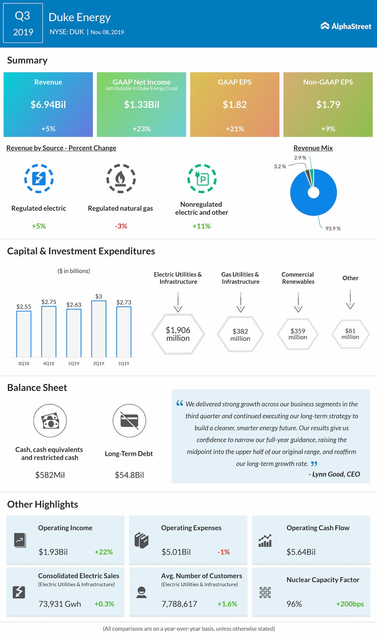 Duke Energy (DUK) Q3 2019 Earnings Review