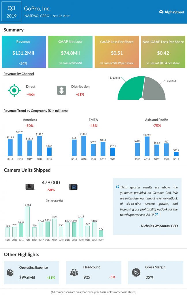 GoPro Q3 2019 earnings results