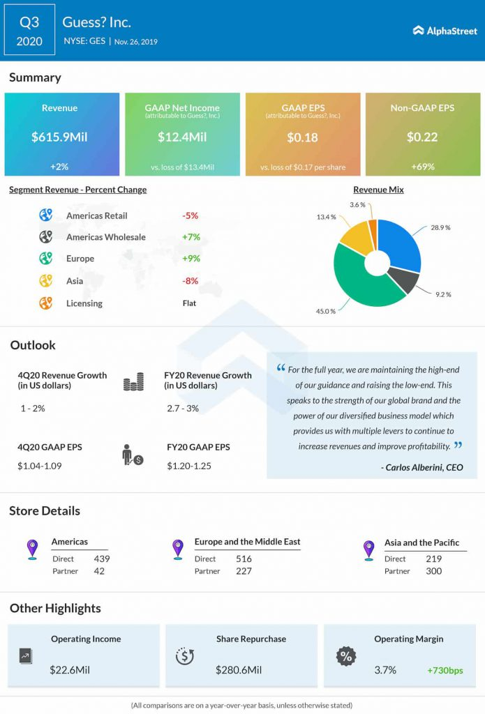 Guess? (NYSE: GES): Q3 2020 Earnings Snapshot