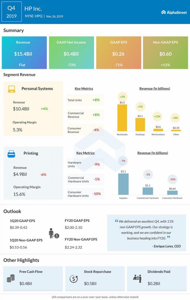 HP inc Q4 2019 earnings