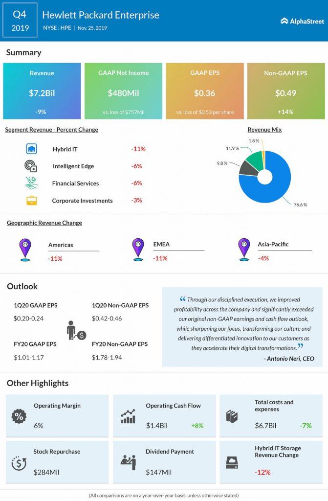 Hewlett Packard Enterprise Q4 2019 Earnings Infographic
