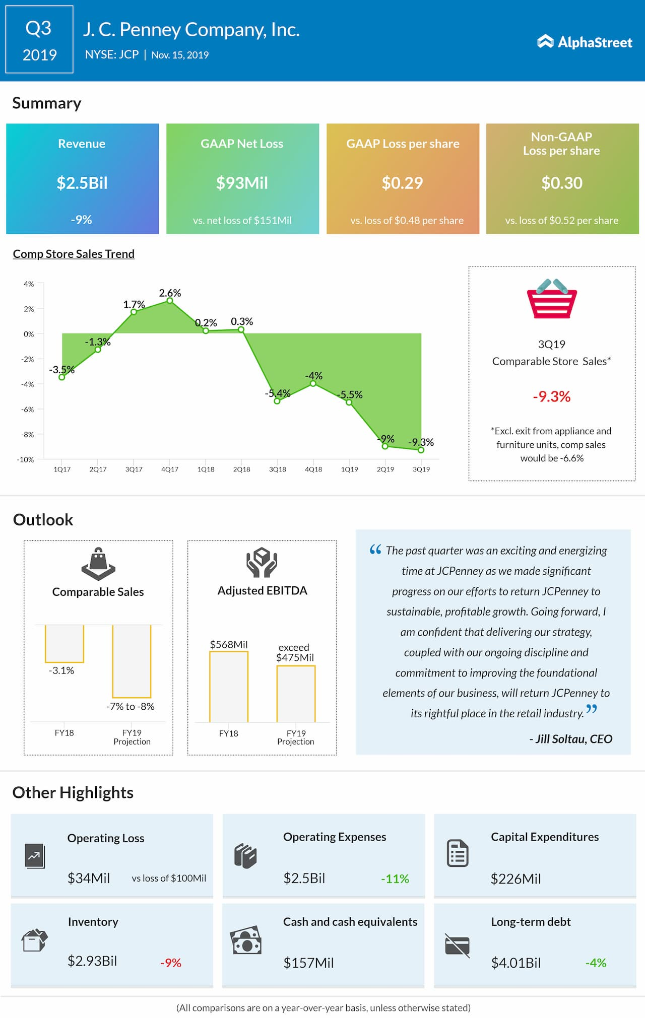 JCPenney Q3 2019 Earnings Review