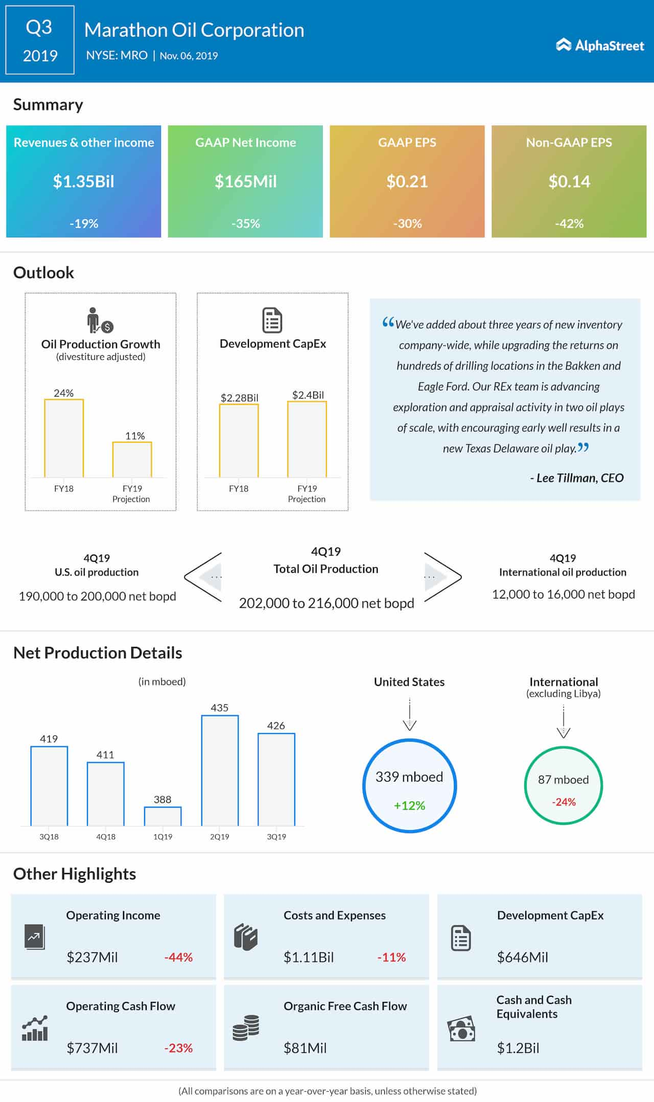 Marathon Oil Corporation (NYSE: MRO): Q3 2019 Earnings Snapshot