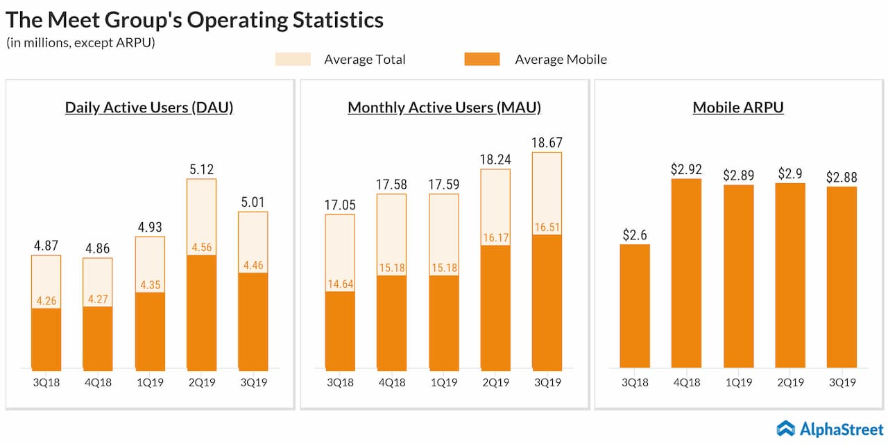 Meet Group Q3 2019 operating metrics