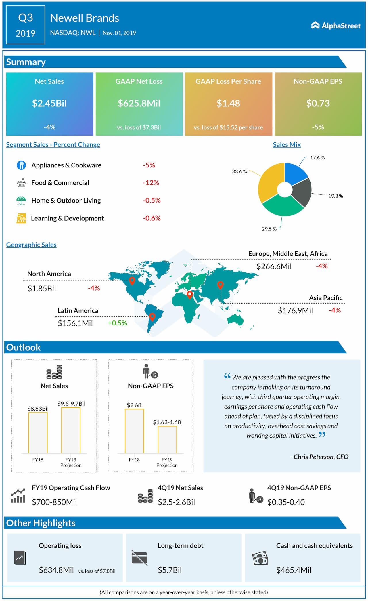 Newell Brands (NASDAQ: NWL) Q3 2019 Earnings Snapshot