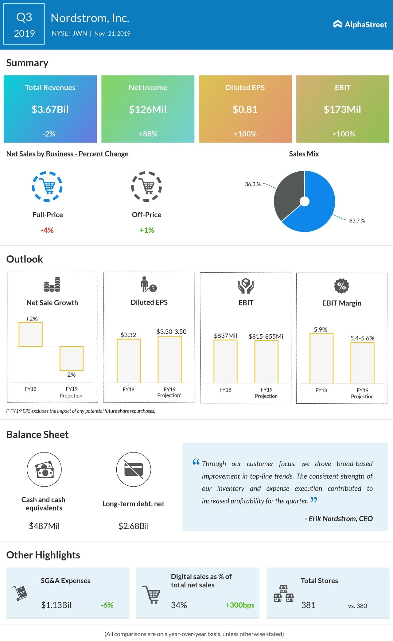 nordstrom Q3 2019 earnings ig