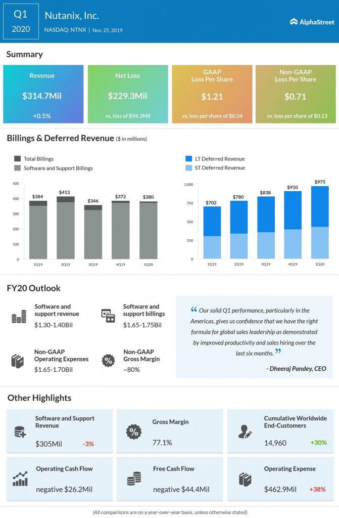 Nutanix (NTNX) beats top and bottom line estimates for Q1 2020; stock advances
