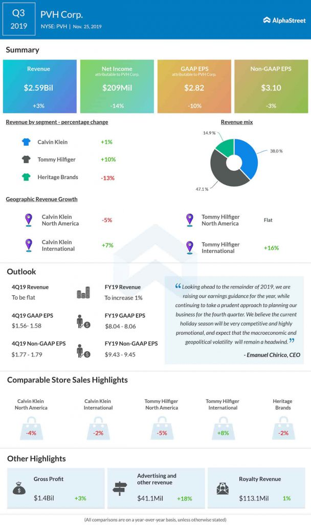 PVH Corp. (NYSE: PVH): Q3 2019 Earnings Snapshot