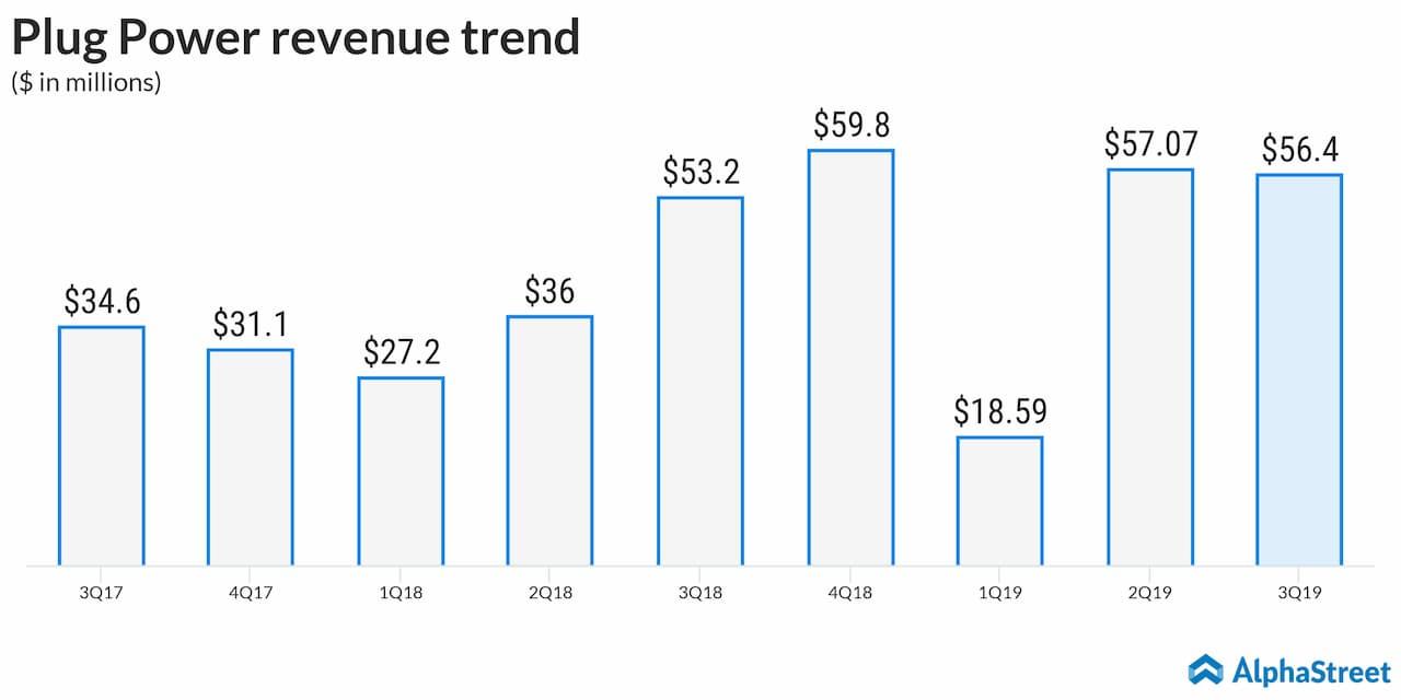 Plug Power (PLUG) reports wider Q3 loss; revenues miss estimates; stock falls