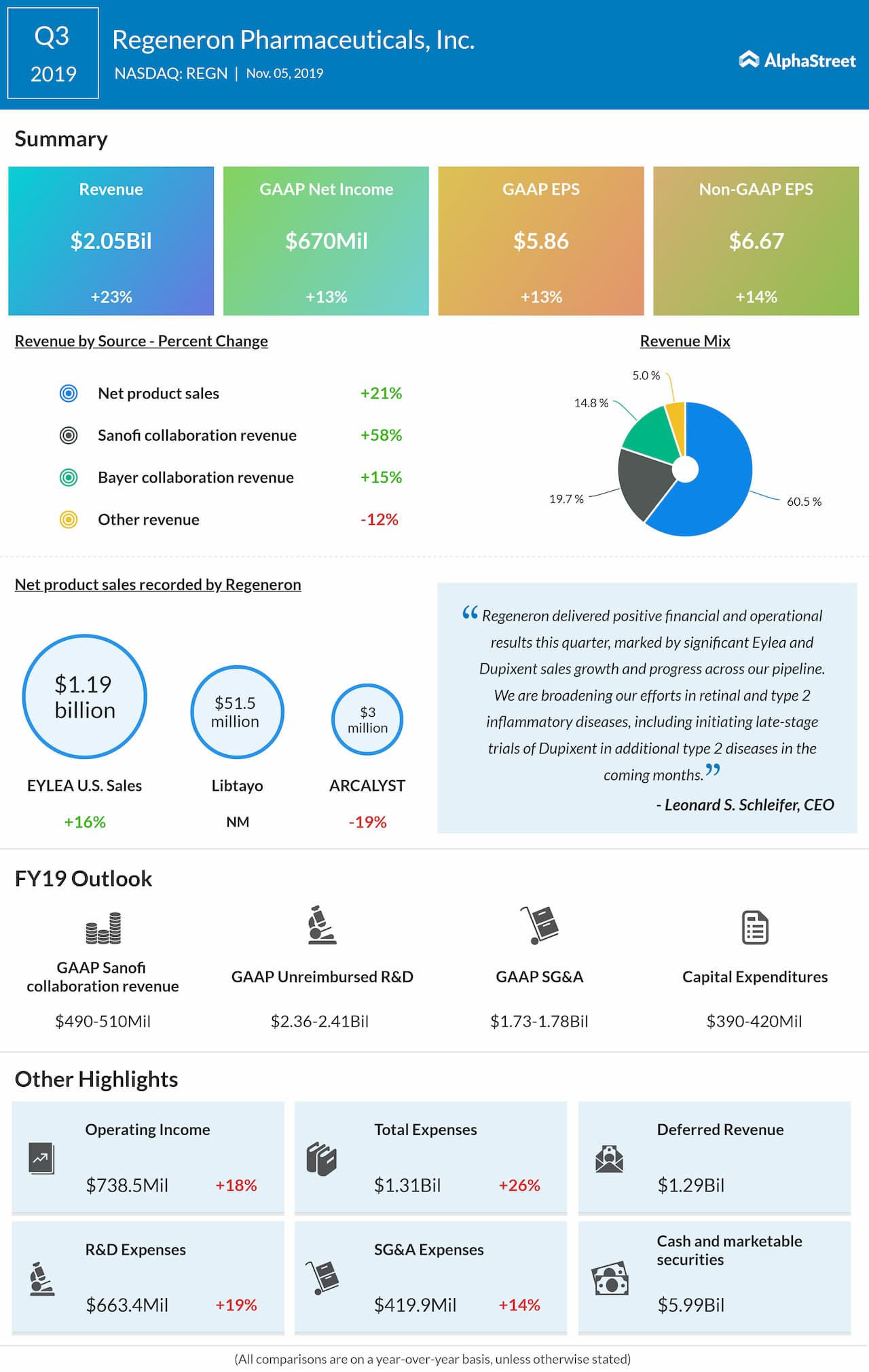 Regeneron Pharmaceuticals (REGN) Q3 2019 Earnings Review