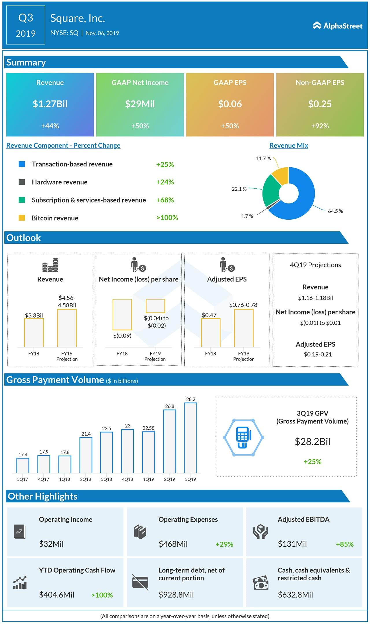 Square beats Q3 2019 revenue and earnings estimates