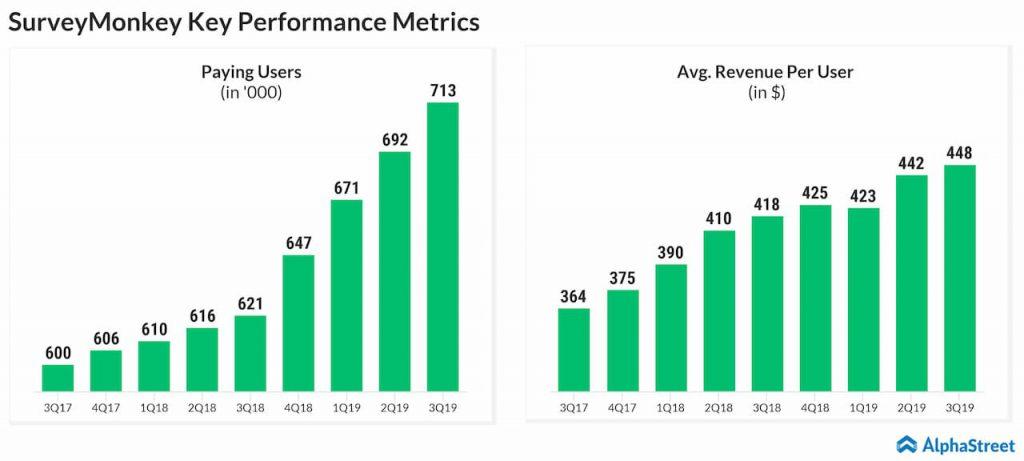 SurveyMonkey (NASDAQ: SVMK): Q3 2019 Earnings Snapshot