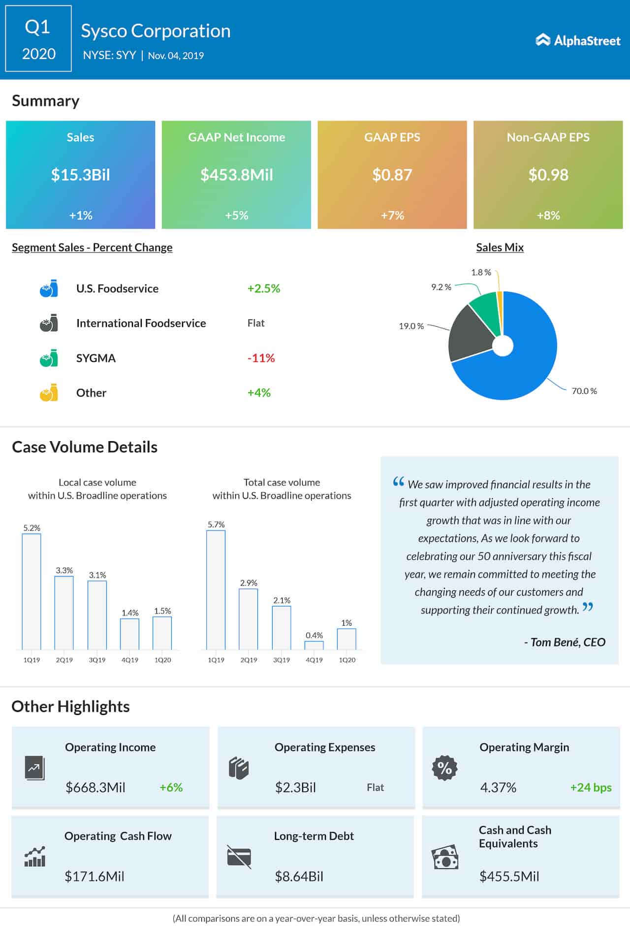 Sysco Corporation Q1 2020 earnings infographic