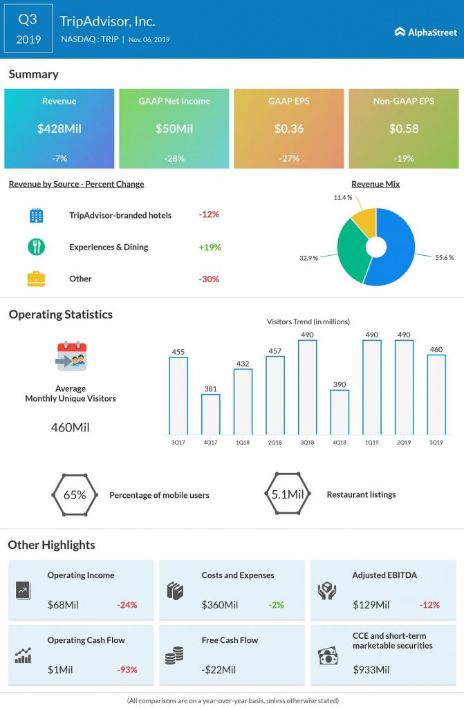 TRIP Q3 2019 earnings results
