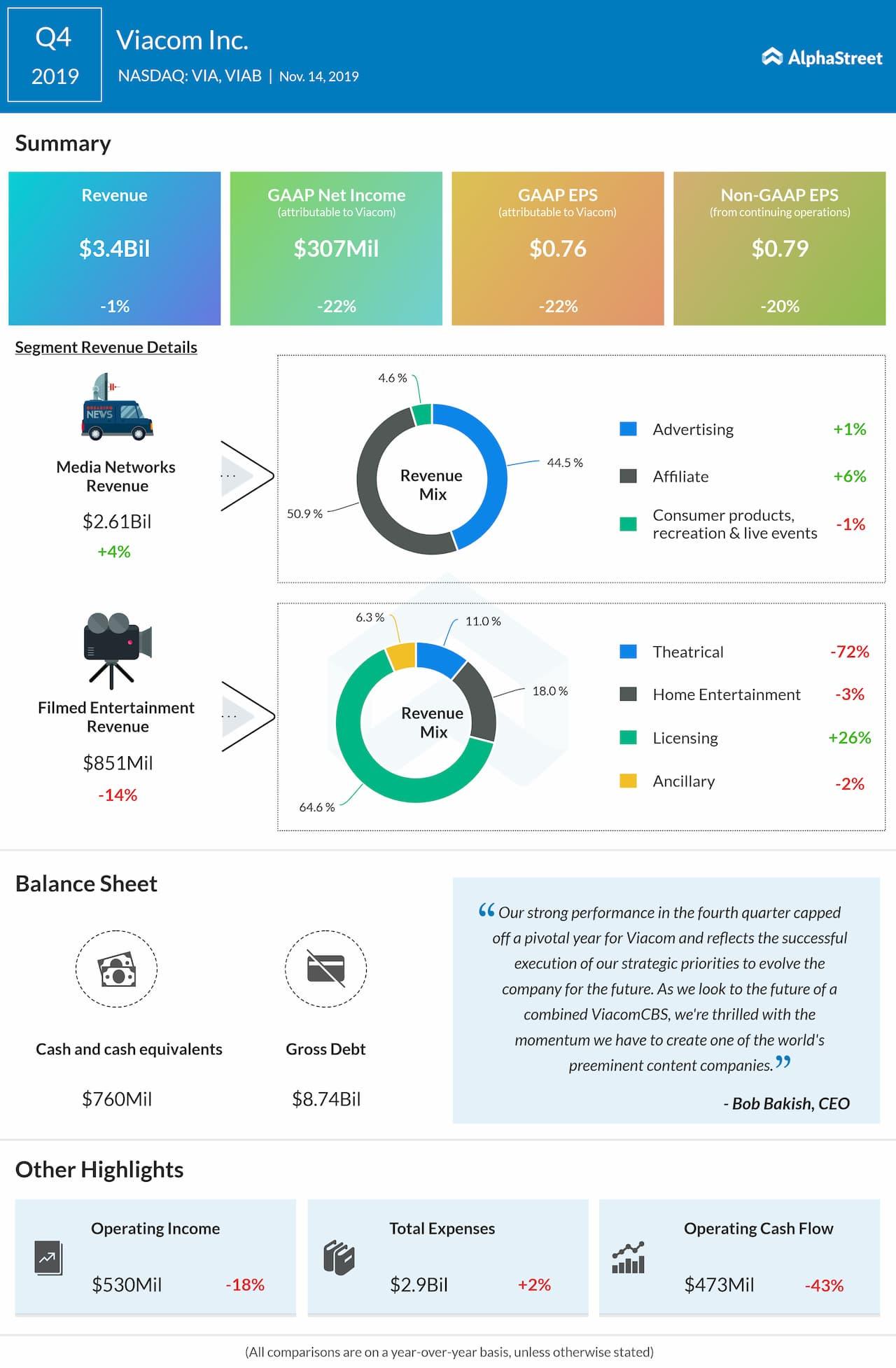 Viacom (VIAB) Q4 2019 Earnings Review
