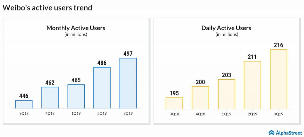 Weibo's (WB) active users trend