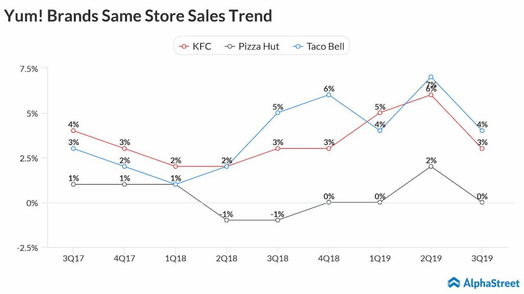 Yum! Brands Same Store Sales Trend