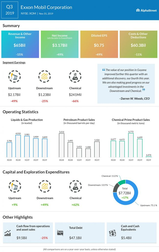 exxonmobil Q3 2019 earnings infographic