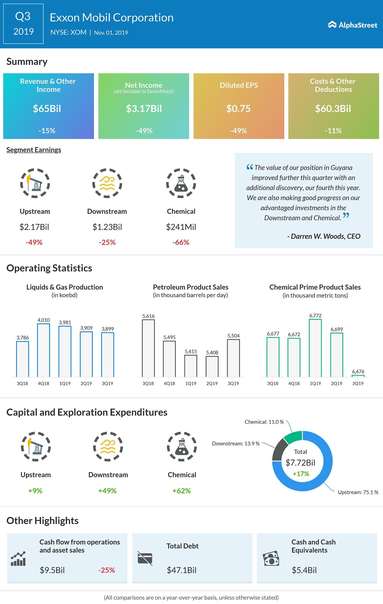 exxonmobil Q3 2019 earnings infographic