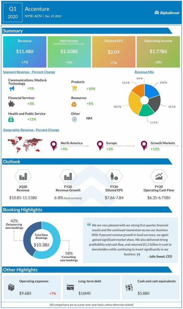Accenture's (ACN) Q1 results beat estimates