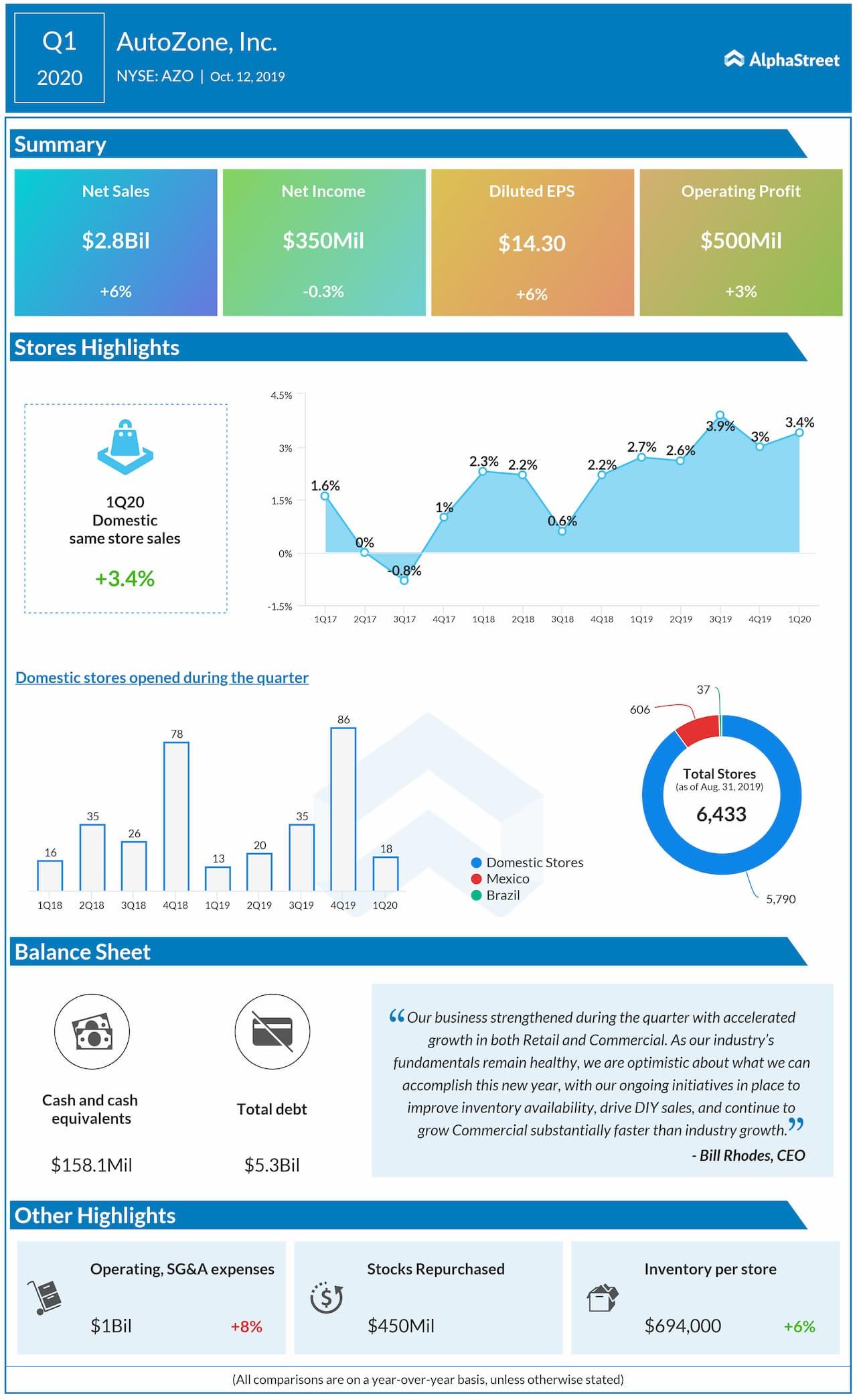 AutoZone (AZO) Q1 2020 Earnings Review