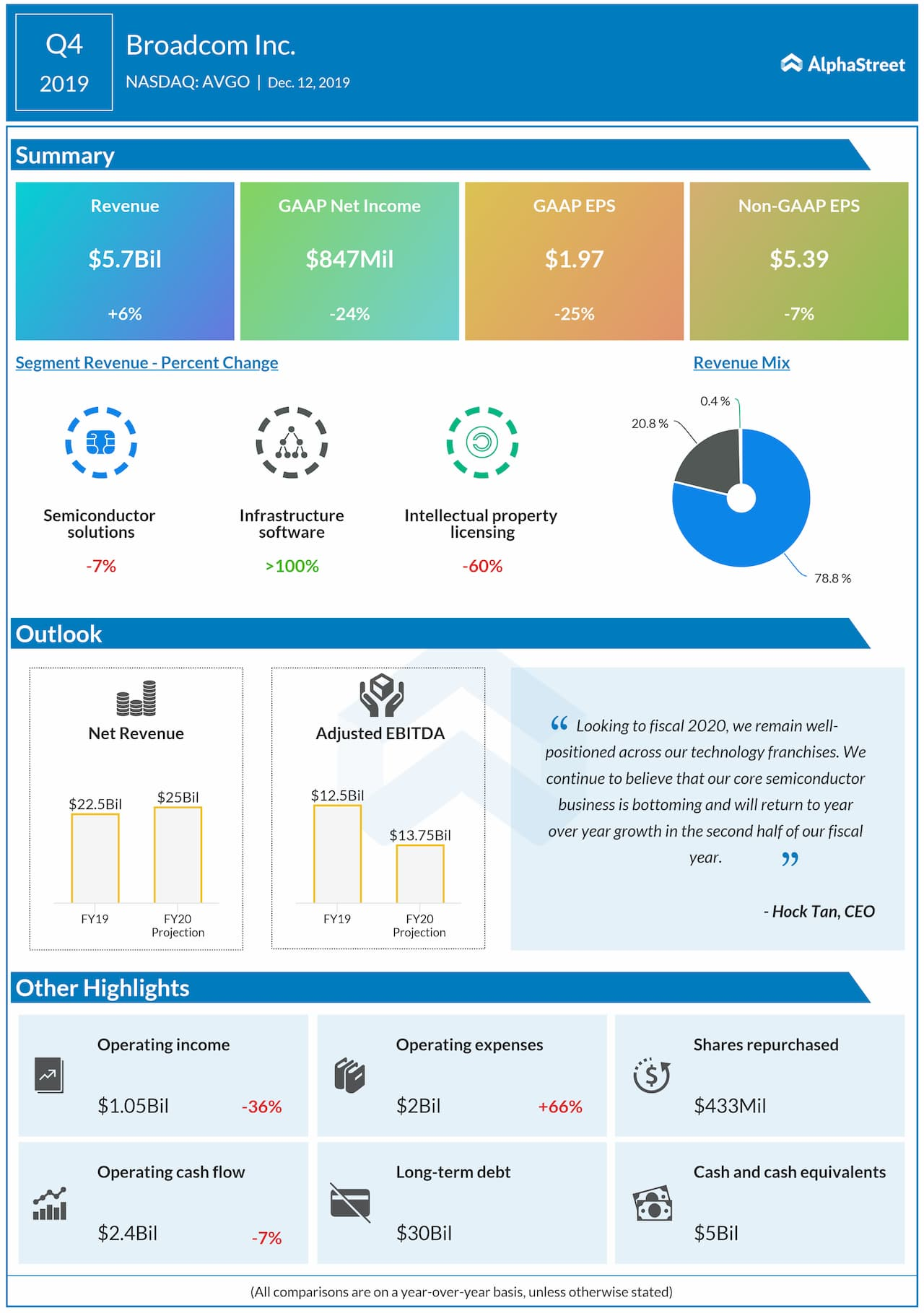 Broadcom beat revenue and earnings estimates in Q4 2019