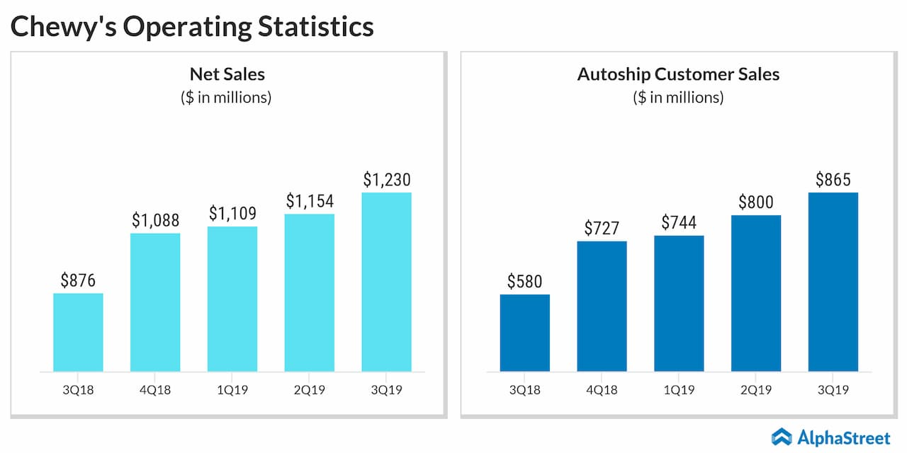 Chewy (CHWY) Q3 2019 Earnings Review