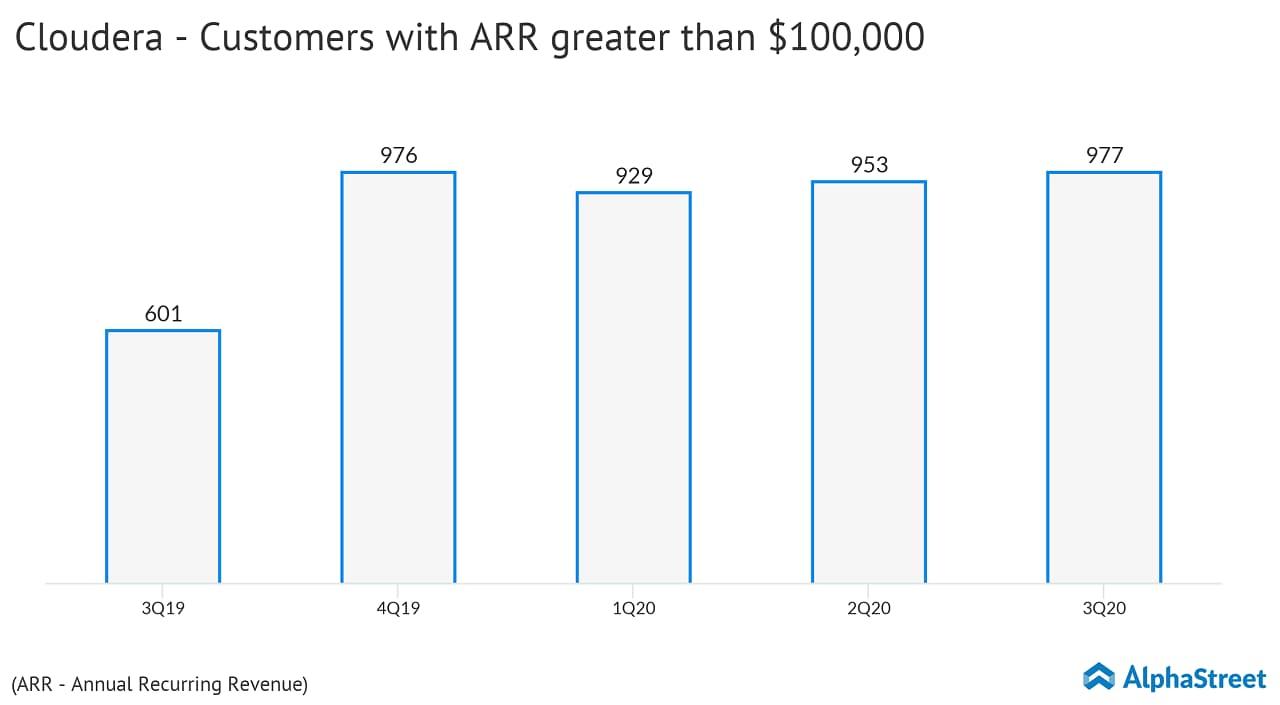 Cloudera (CLDR) customer growth trend