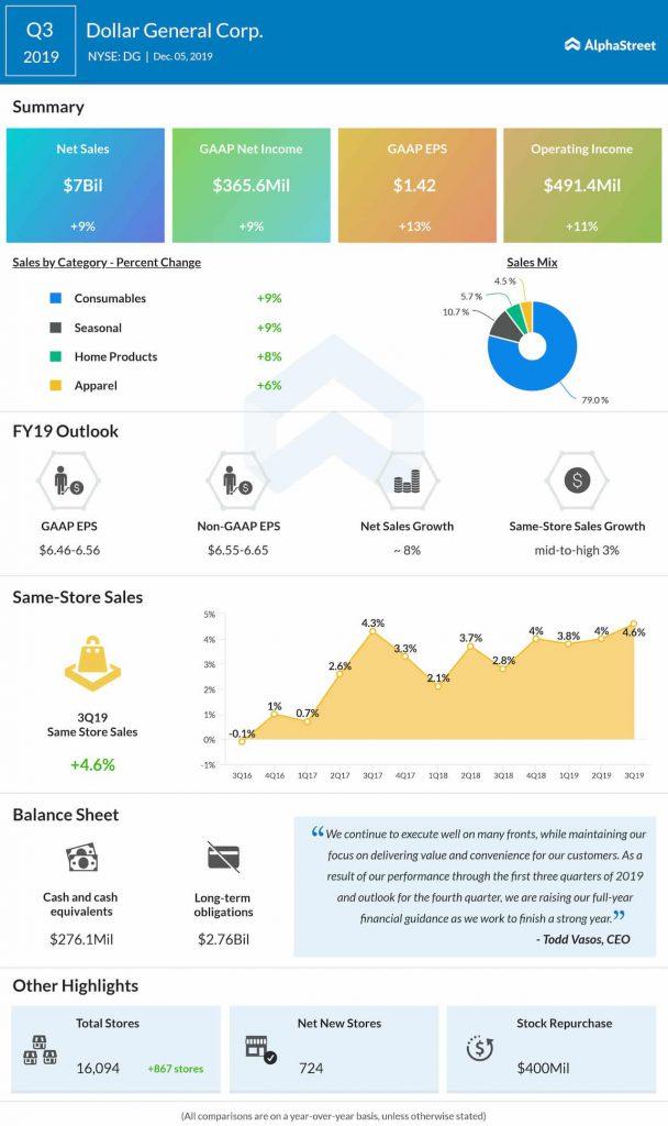 Dollar General (NYSE: DG): Q3 2019 Earnings Snapshot
