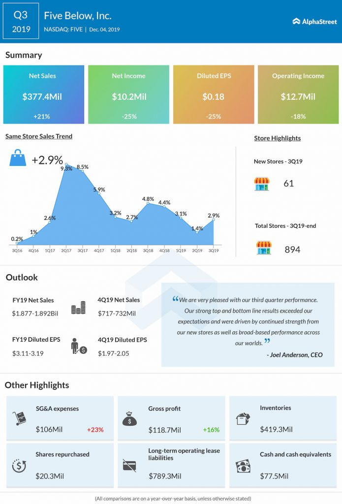 Five Below (NASDAQ: FIVE): Q3 2019 Earnings Snapshot
