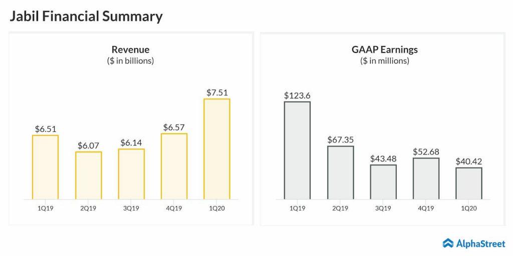 Jabil Inc. (NYSE: JBL): Q1 2020 Earnings Snapshot