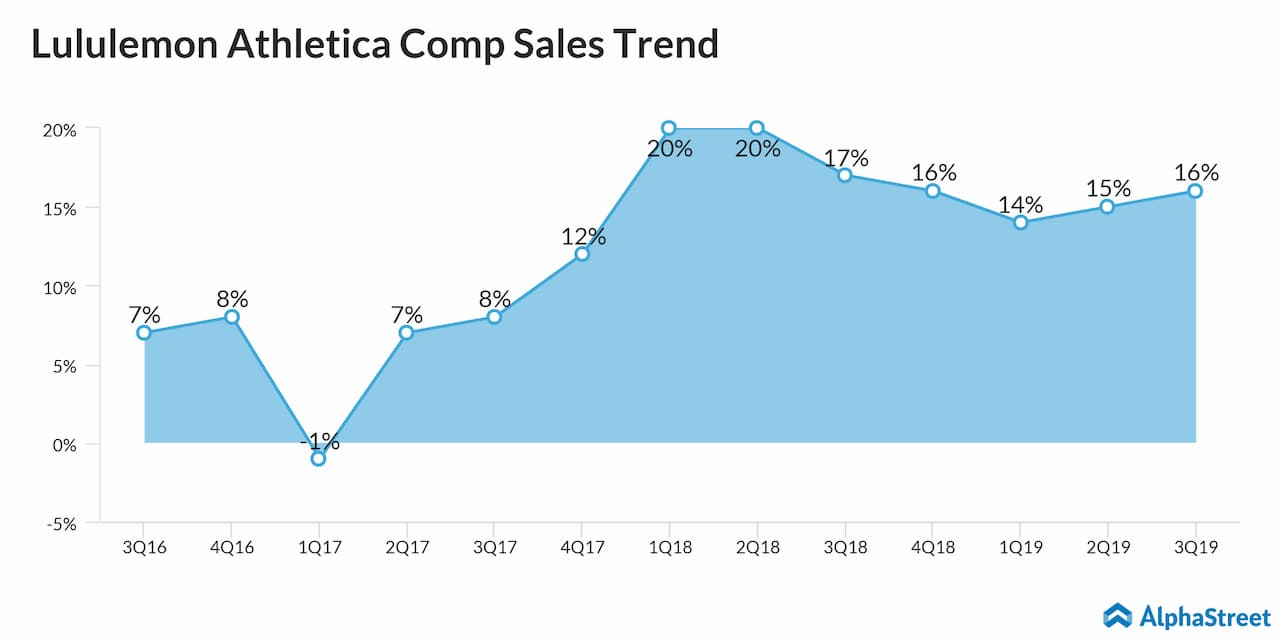 Lululemon Athletica comp sales trend on a quarterly basis