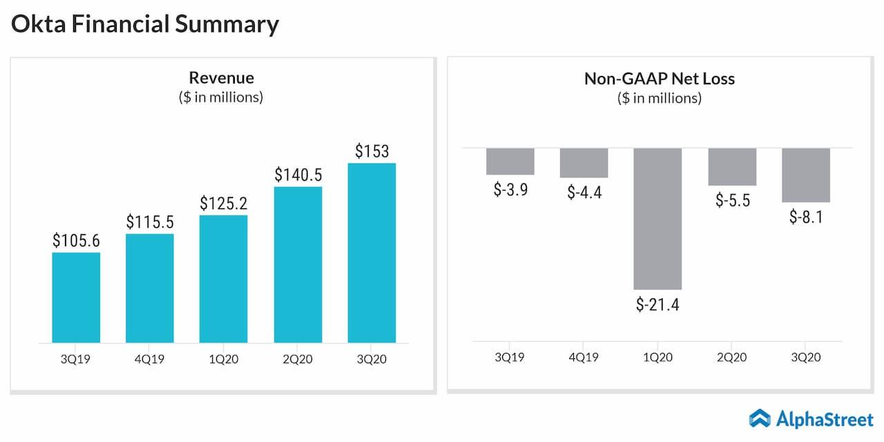 Okta Q3 2020 Earnings Review
