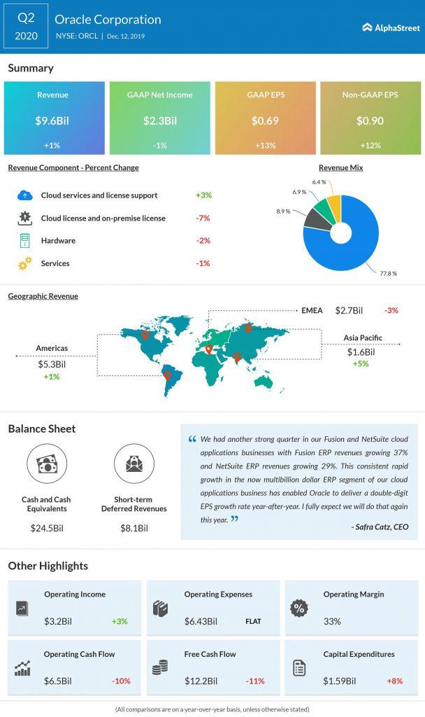 Oracle Q2 2020 earnings