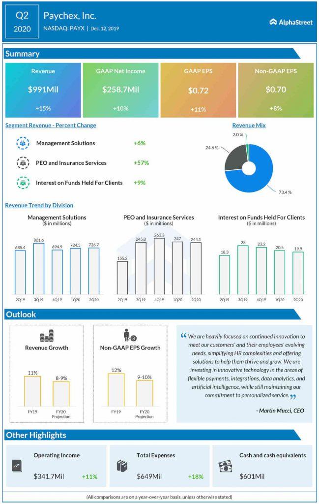 Paychex (NASDAQ: PAYX): Q2 2020 Earnings Snapshot
