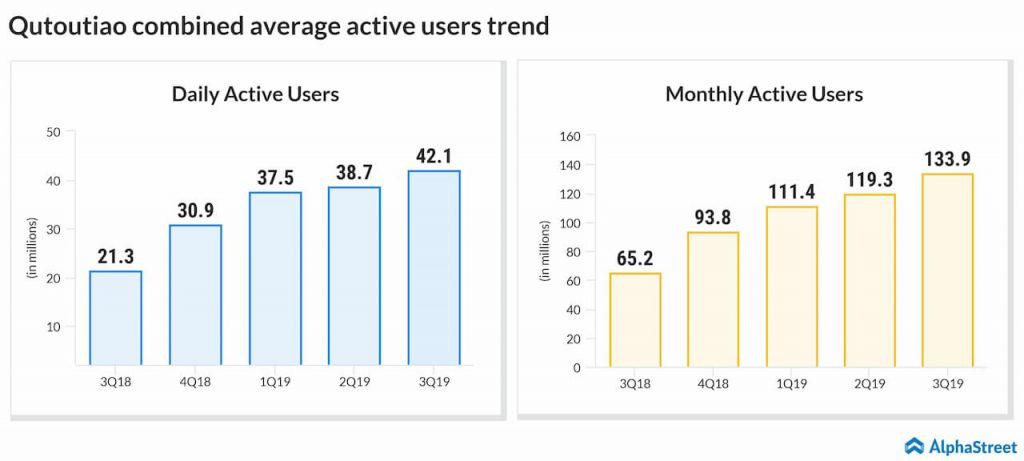 Qutoutiao combined average active users trend