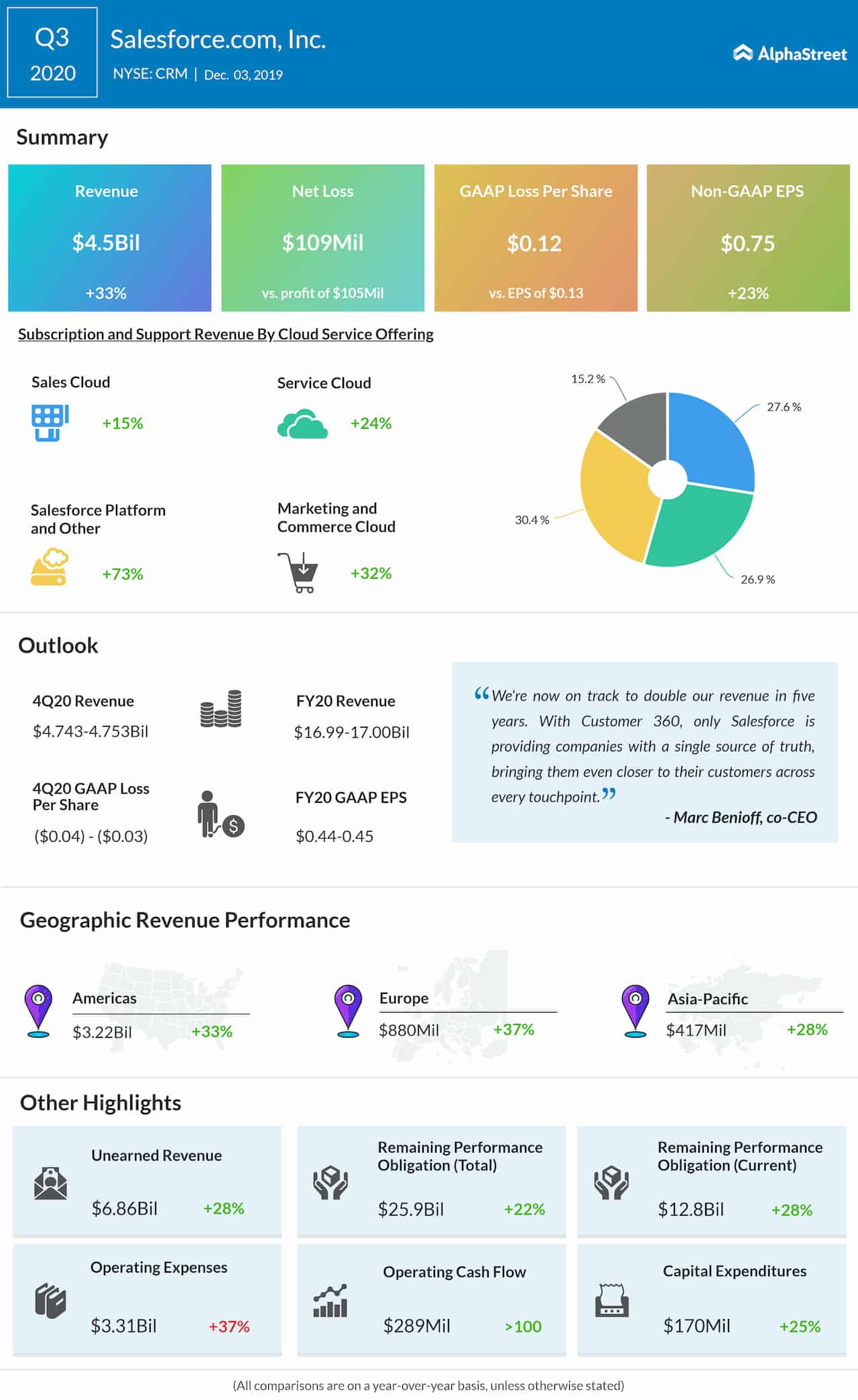 Salesforce (CRM) reports 33% growth in Q3 revenue