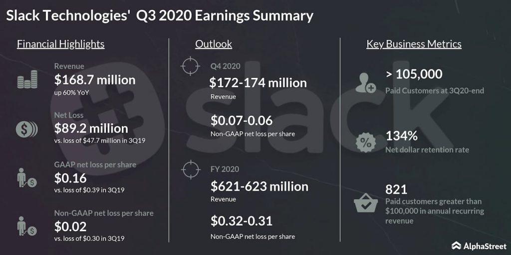 Slack Technologies (WORK) Q3 loss narrows on higher revenues