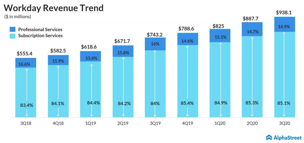 Workday (WDAY) reports better-than-expected Q3 2020 results on strong customer growth