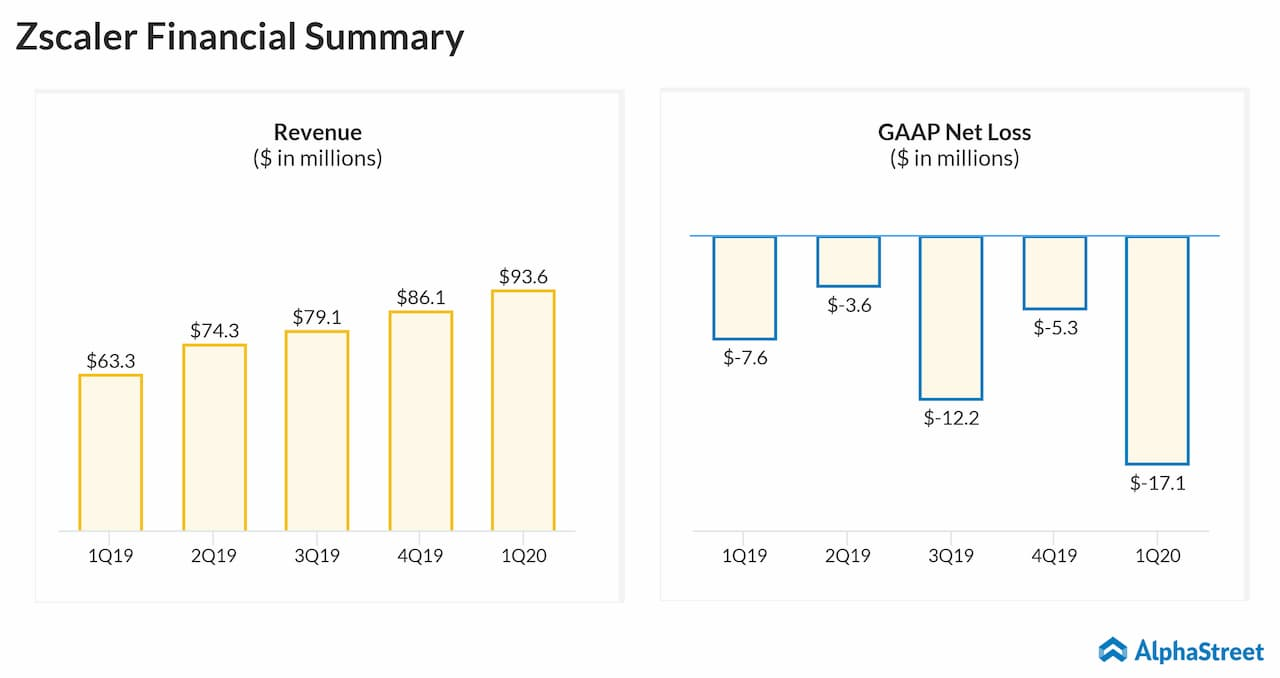 Zscaler (ZS) Q1 2020 Earnings Review