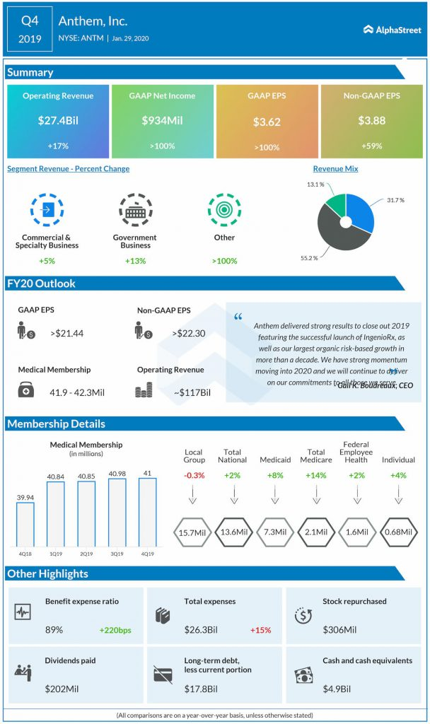 Anthem Q4 2019 Earnings infographic