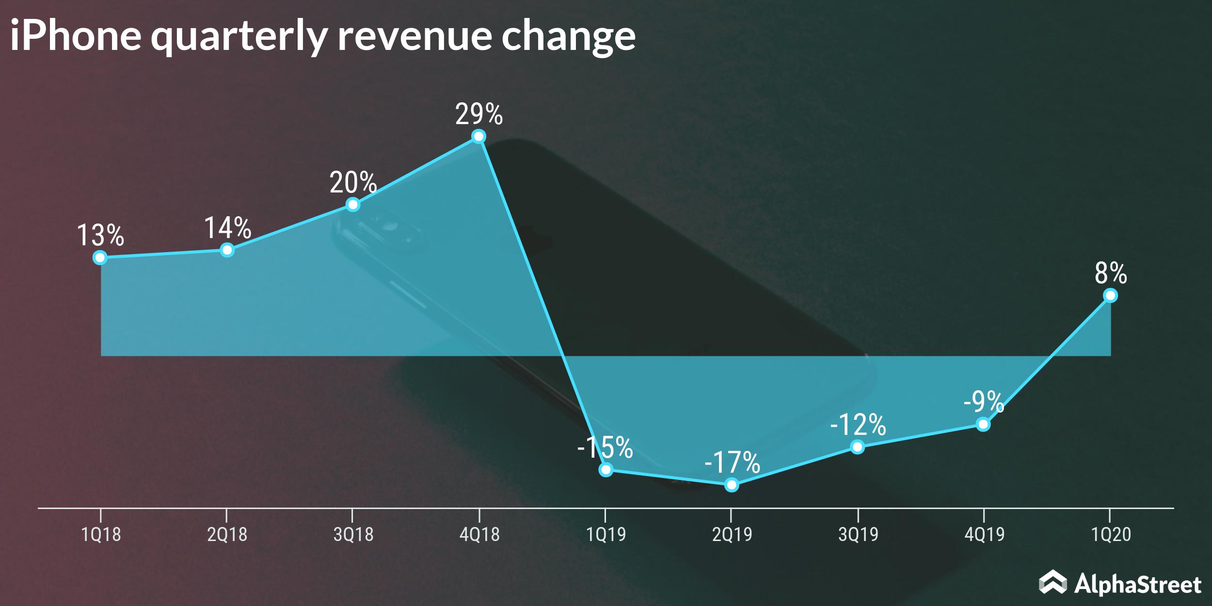 Apple iPhone revenue change