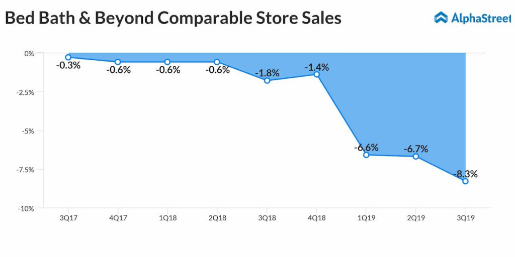 Bed Bath & Beyond slips to loss in Q3 on lower revenues