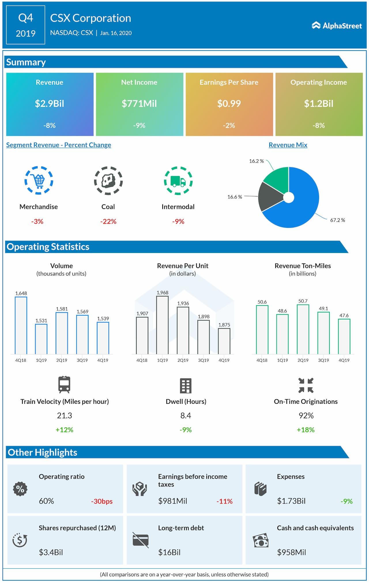 CSX Corporation (CSX) Q4 2019 Earnings Snapshot