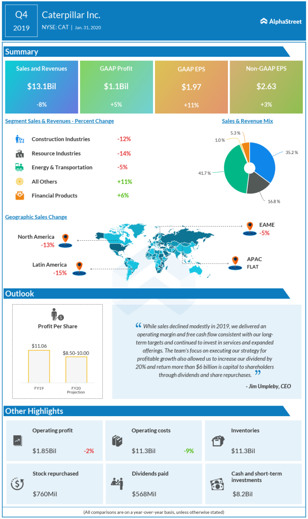 caterpillar Q4 2019 earnings infographic
