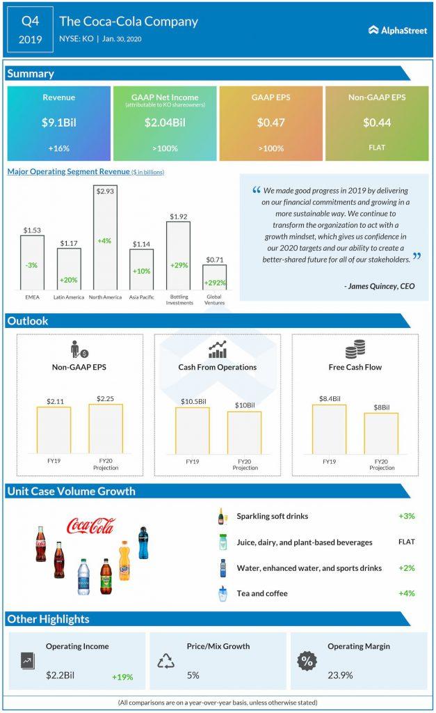 Coca-Cola company Q4 2019 earnings IG