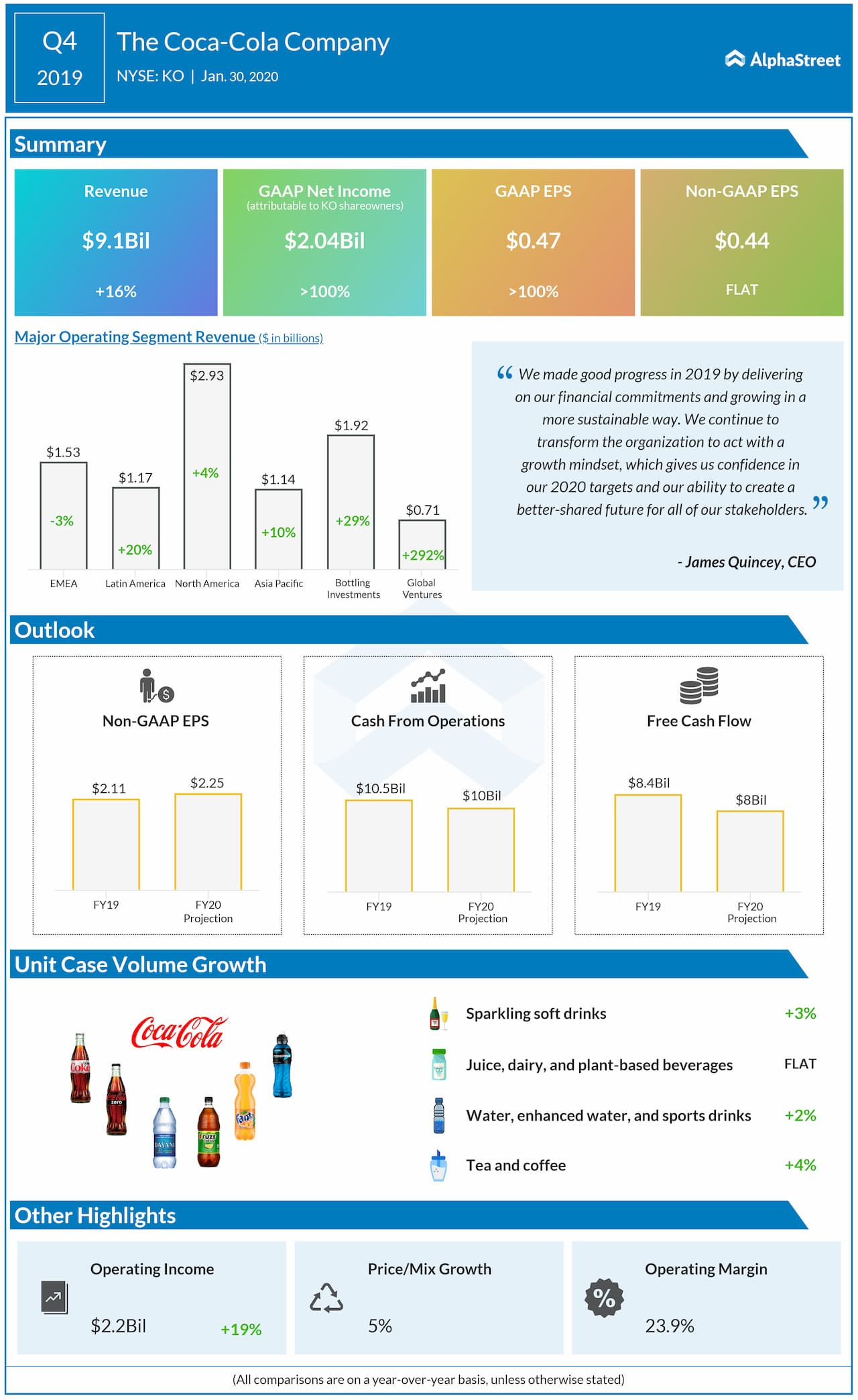 Coca-Cola company Q4 2019 earnings IG